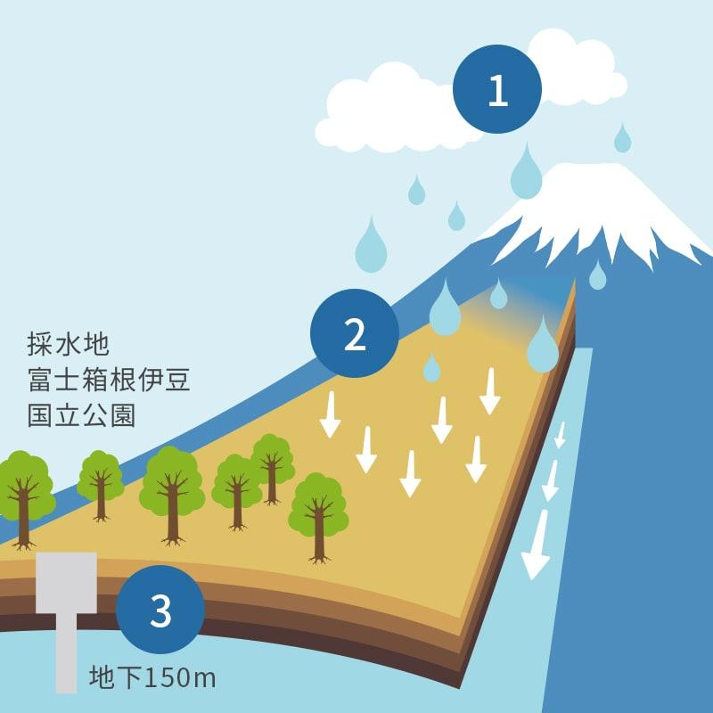 富士山標高1000M、開発限界(これ以上先は施設等を作れない)周辺で深度150Mから採取されたほんとうの富士山の天然水