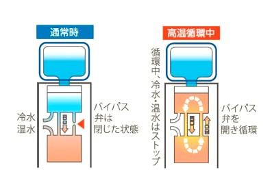 ウォーターサーバーは日本国内製造のウォーターサーバーを採用