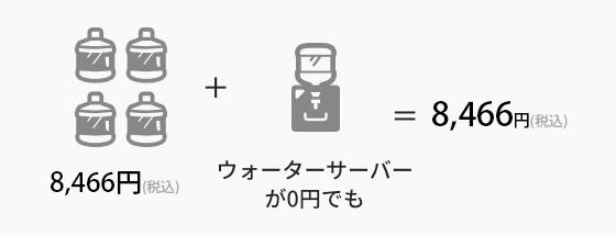 例えば一般的に安価といわれている富士山の天然水を同じ量、他社で購入すると