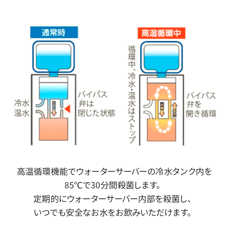 高温循環機能でウォーターサーバーの冷水タンク内を85℃で30分間殺菌します。定期的にウォーターサーバー内部を殺菌し、いつでも安全なお水をお飲みいただけます。