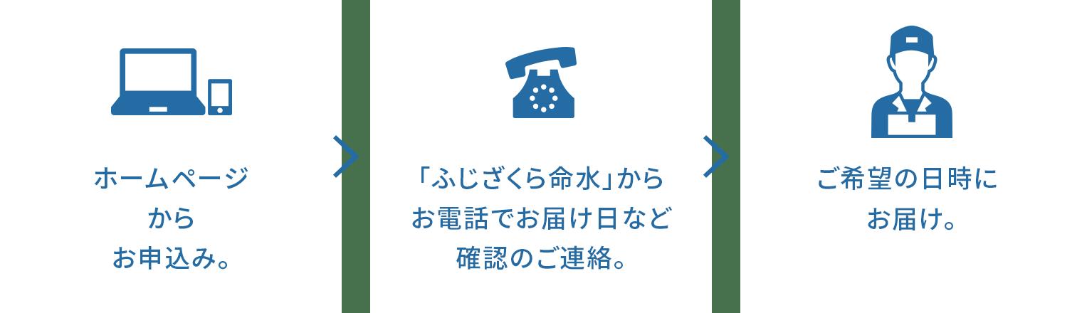 ホームページからお申込み。→「ふじざくら命水」からお電話でお届け日など確認のご連絡。→ご希望の日時にお届け。設置は配達員が行います。