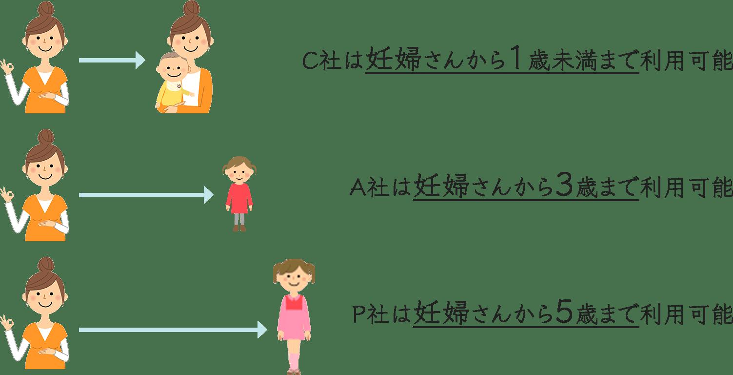 C社は妊婦さんから1歳未満まで利用可能 A社は妊婦さんから3歳まで利用可能 P社は妊婦さんから5歳まで利用可能
