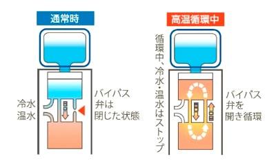 ウォーターサーバーは日本国内生産のウォーターサーバーを採用